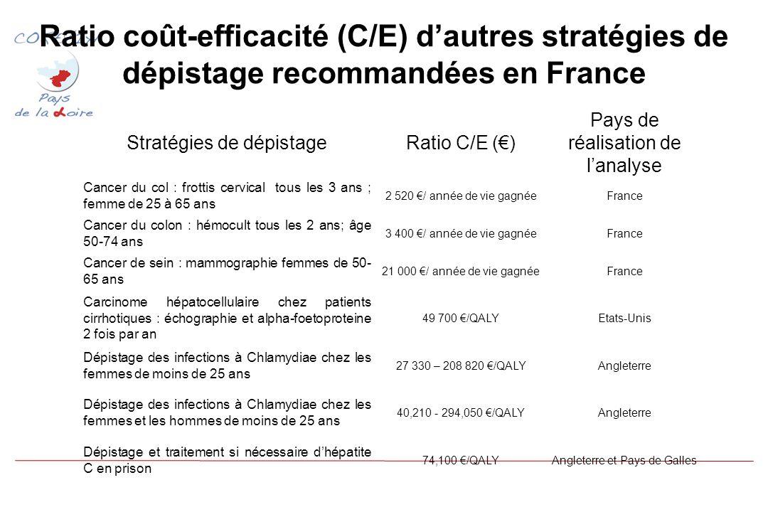 Ratio coût-efficacité (C/E) dautres stratégies de dépistage recommandées en France Stratégies de dépistageRatio C/E () Pays de réalisation de lanalyse Cancer du col : frottis cervical tous les 3 ans ; femme de 25 à 65 ans 2 520 / année de vie gagnéeFrance Cancer du colon : hémocult tous les 2 ans; âge 50-74 ans 3 400 / année de vie gagnéeFrance Cancer de sein : mammographie femmes de 50- 65 ans 21 000 / année de vie gagnéeFrance Carcinome hépatocellulaire chez patients cirrhotiques : échographie et alpha-foetoproteine 2 fois par an 49 700 /QALYEtats-Unis Dépistage des infections à Chlamydiae chez les femmes de moins de 25 ans 27 330 – 208 820 /QALYAngleterre Dépistage des infections à Chlamydiae chez les femmes et les hommes de moins de 25 ans 40,210 - 294,050 /QALYAngleterre Dépistage et traitement si nécessaire dhépatite C en prison 74,100 /QALYAngleterre et Pays de Galles