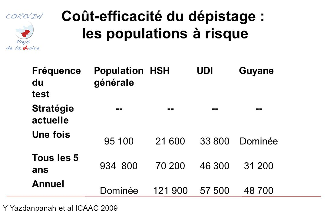 Coût-efficacité du dépistage : les populations à risque Fréquence du test Population générale HSHUDIGuyane Stratégie actuelle -- Une fois 95 10021 60033 800Dominée Tous les 5 ans 934 80070 20046 30031 200 Annuel Dominée121 90057 50048 700 Y Yazdanpanah et al ICAAC 2009