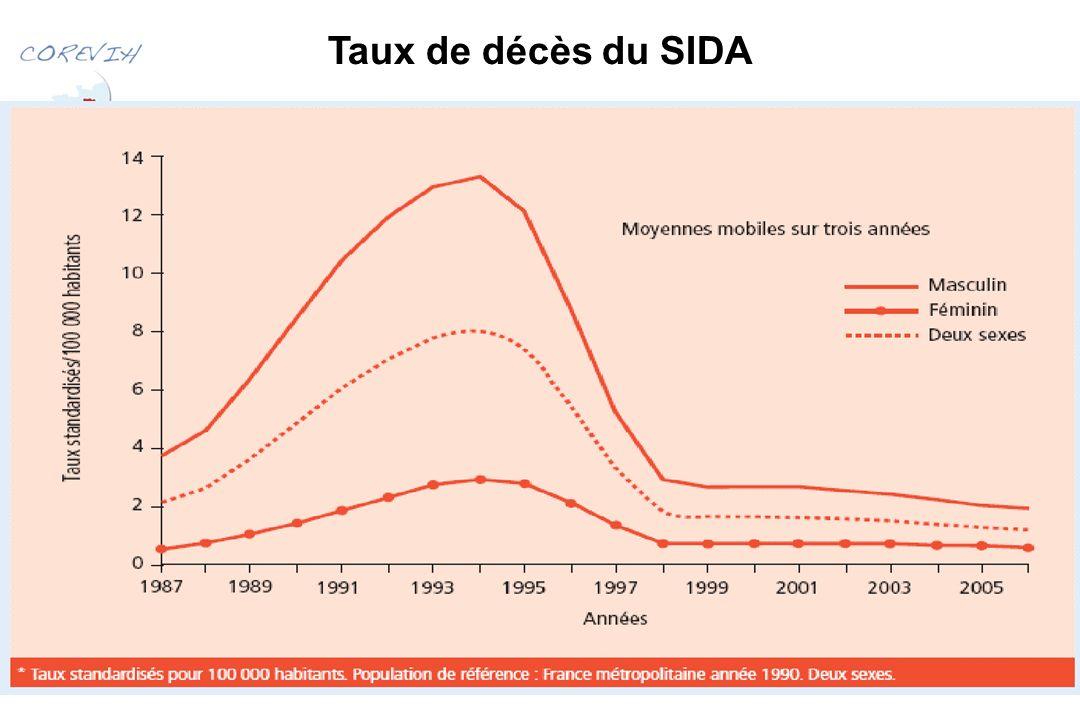 Taux de décès du SIDA