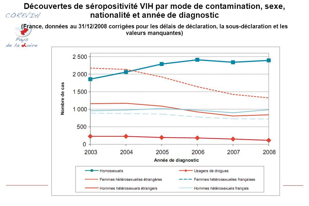Découvertes de séropositivité VIH par mode de contamination, sexe, nationalité et année de diagnostic (France, données au 31/12/2008 corrigées pour les délais de déclaration, la sous-déclaration et les valeurs manquantes)