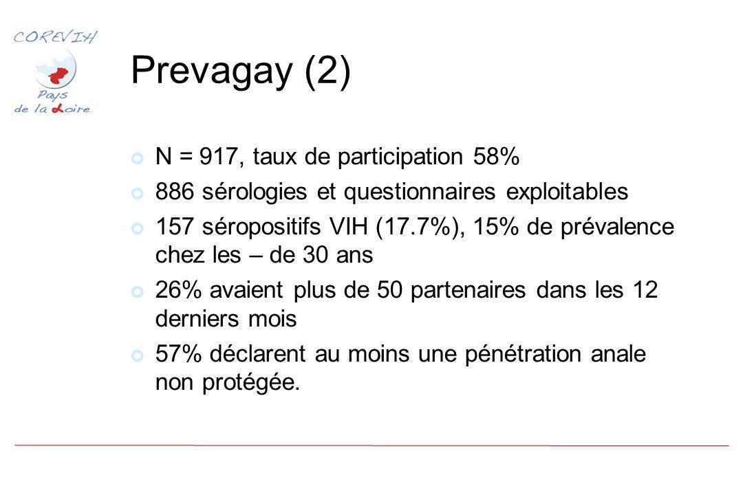 Prevagay (2) N = 917, taux de participation 58% 886 sérologies et questionnaires exploitables 157 séropositifs VIH (17.7%), 15% de prévalence chez les – de 30 ans 26% avaient plus de 50 partenaires dans les 12 derniers mois 57% déclarent au moins une pénétration anale non protégée.