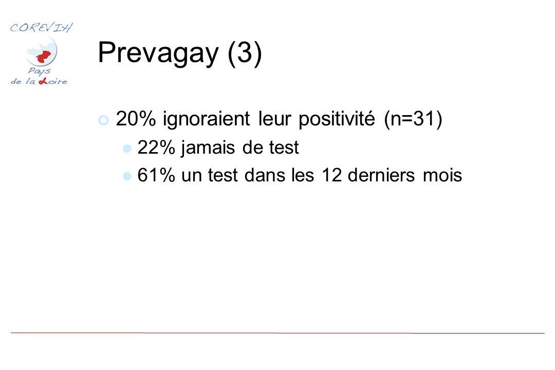 Prevagay (3) 20% ignoraient leur positivité (n=31) 22% jamais de test 61% un test dans les 12 derniers mois