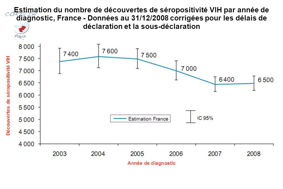 Estimation du nombre de découvertes de séropositivité VIH par année de diagnostic, France - Données au 31/12/2008 corrigées pour les délais de déclaration et la sous-déclaration
