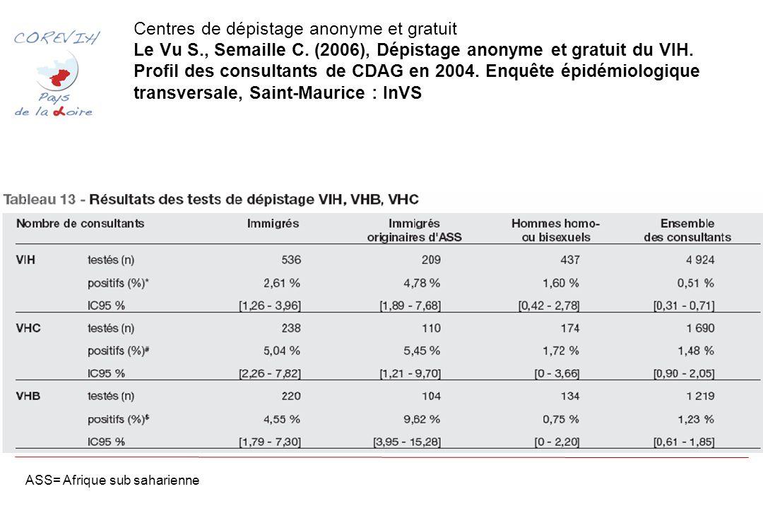 Centres de dépistage anonyme et gratuit Le Vu S., Semaille C.