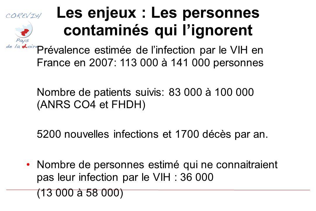 Les enjeux : Les personnes contaminés qui lignorent Prévalence estimée de linfection par le VIH en France en 2007: 113 000 à 141 000 personnes Nombre de patients suivis: 83 000 à 100 000 (ANRS CO4 et FHDH) 5200 nouvelles infections et 1700 décès par an.