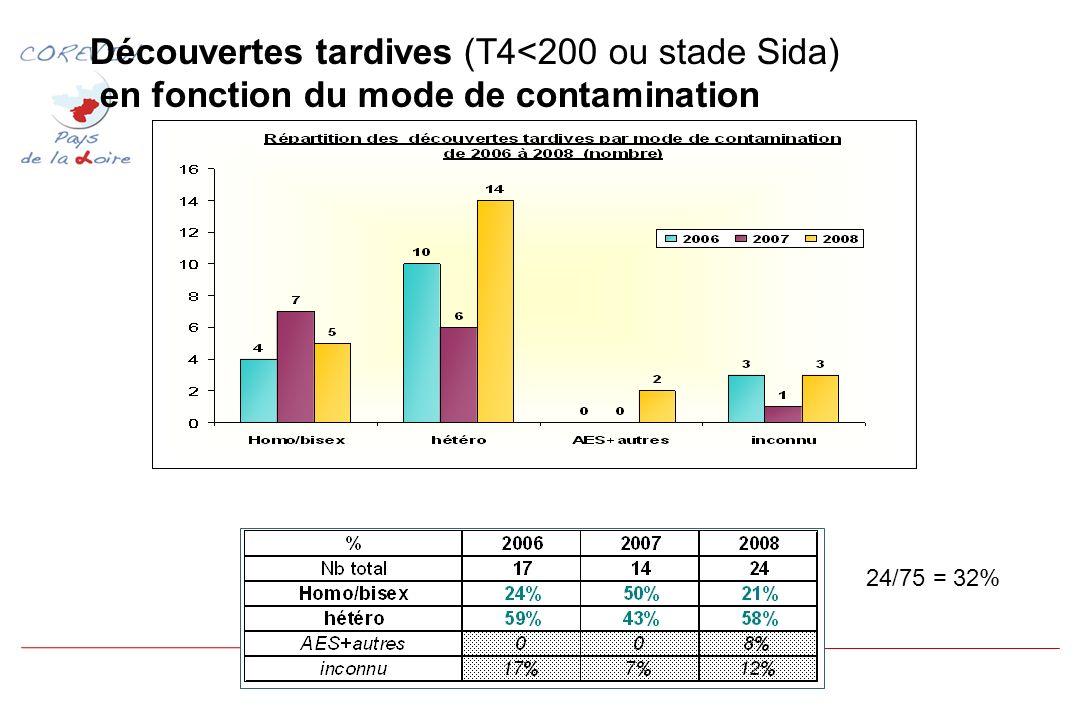 Découvertes tardives (T4<200 ou stade Sida) en fonction du mode de contamination 24/75 = 32%