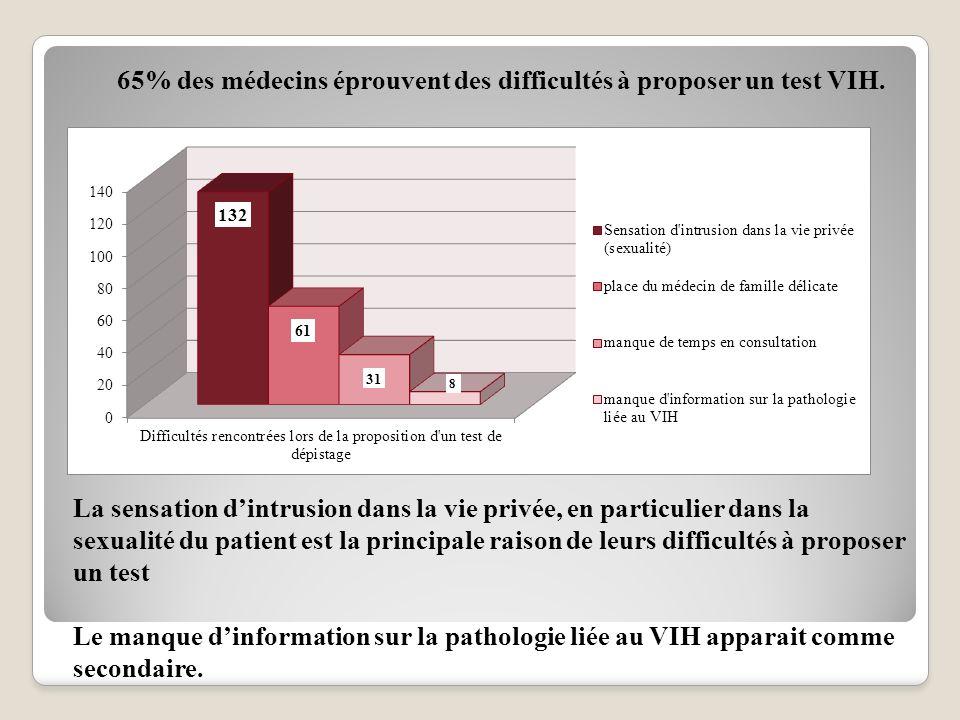 65% des médecins éprouvent des difficultés à proposer un test VIH.