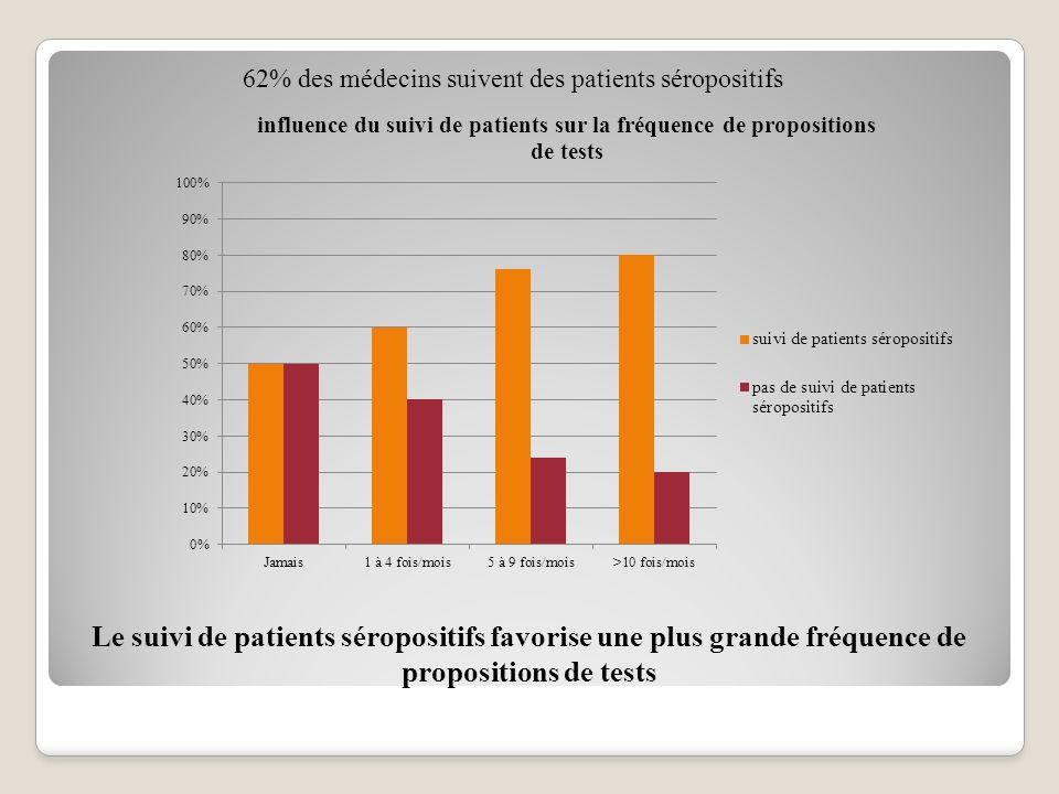 62% des médecins suivent des patients séropositifs Le suivi de patients séropositifs favorise une plus grande fréquence de propositions de tests