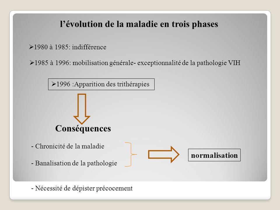 lévolution de la maladie en trois phases 1980 à 1985: indifférence 1985 à 1996: mobilisation générale- exceptionnalité de la pathologie VIH normalisation 1996 :Apparition des trithérapies Conséquences - Chronicité de la maladie - Banalisation de la pathologie - Nécessité de dépister précocement