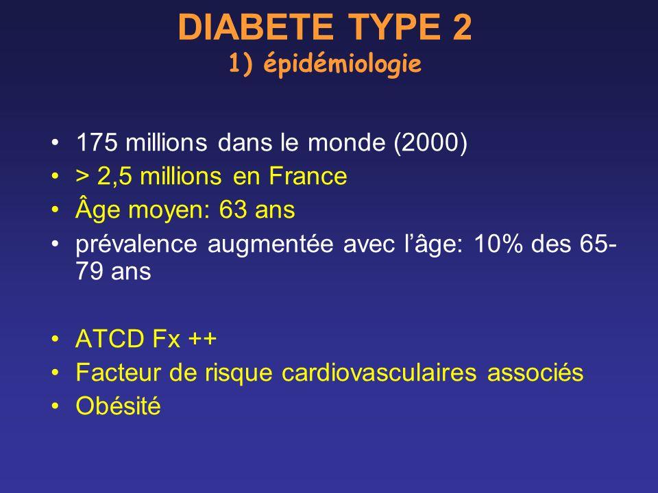 DIABETE TYPE 2 1) épidémiologie 175 millions dans le monde (2000) > 2,5 millions en France Âge moyen: 63 ans prévalence augmentée avec lâge: 10% des 6