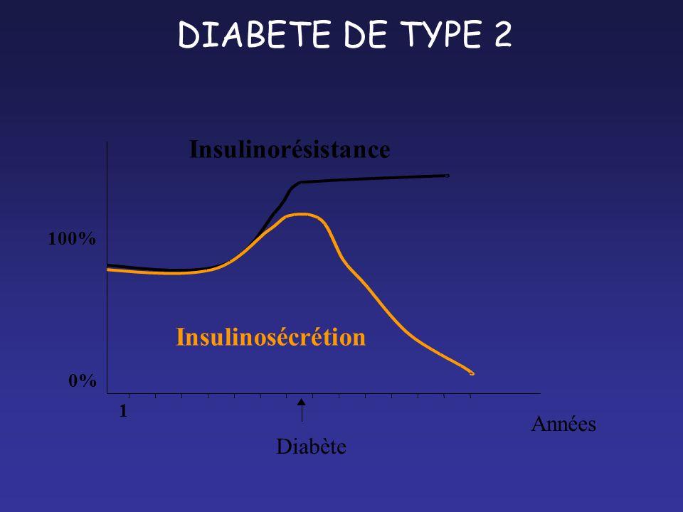 DIABETE DE TYPE 2 0% 100% Insulinorésistance Insulinosécrétion 1 Années Diabète