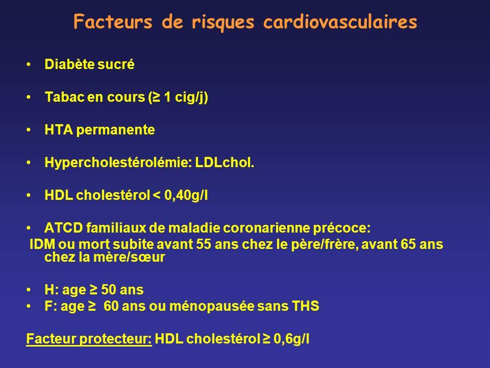 Facteurs de risques cardiovasculaires Diabète sucré Tabac en cours ( 1 cig/j) HTA permanente Hypercholestérolémie: LDLchol. HDL cholestérol < 0,40g/l