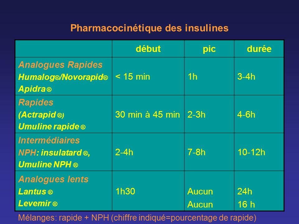 débutpicdurée Analogues Rapides Humalog ® /Novorapid ® Apidra ® < 15 min1h3-4h Rapides (Actrapid ®) Umuline rapide ® 30 min à 45 min2-3h4-6h Intermédi