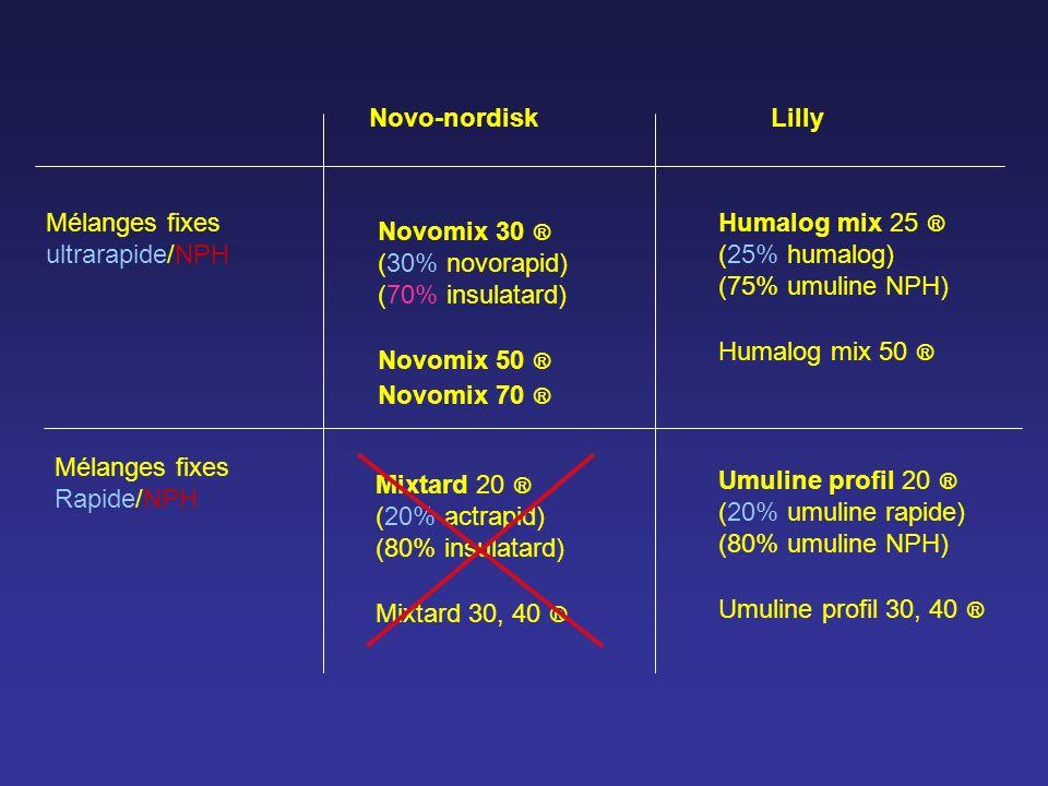 Mélanges fixes ultrarapide/NPH Novo-nordiskLilly Novomix 30 ® (30% novorapid) (70% insulatard) Novomix 50 ® Novomix 70 ® Humalog mix 25 ® (25% humalog