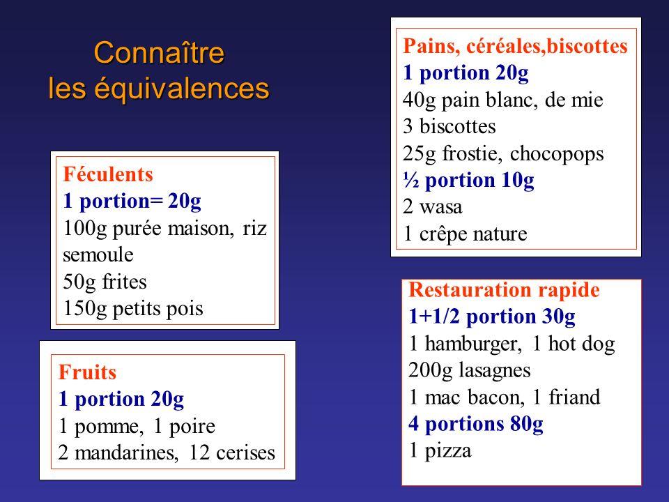Connaître les équivalences Féculents 1 portion= 20g 100g purée maison, riz semoule 50g frites 150g petits pois Pains, céréales,biscottes 1 portion 20g