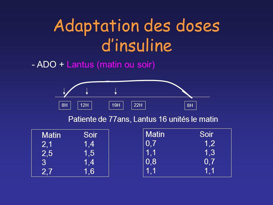 Adaptation des doses dinsuline - ADO + Lantus (matin ou soir) 8H12H19H22H 8H Matin 2,1 2,5 3 2,7 Patiente de 77ans, Lantus 16 unités le matin Soir 1,4