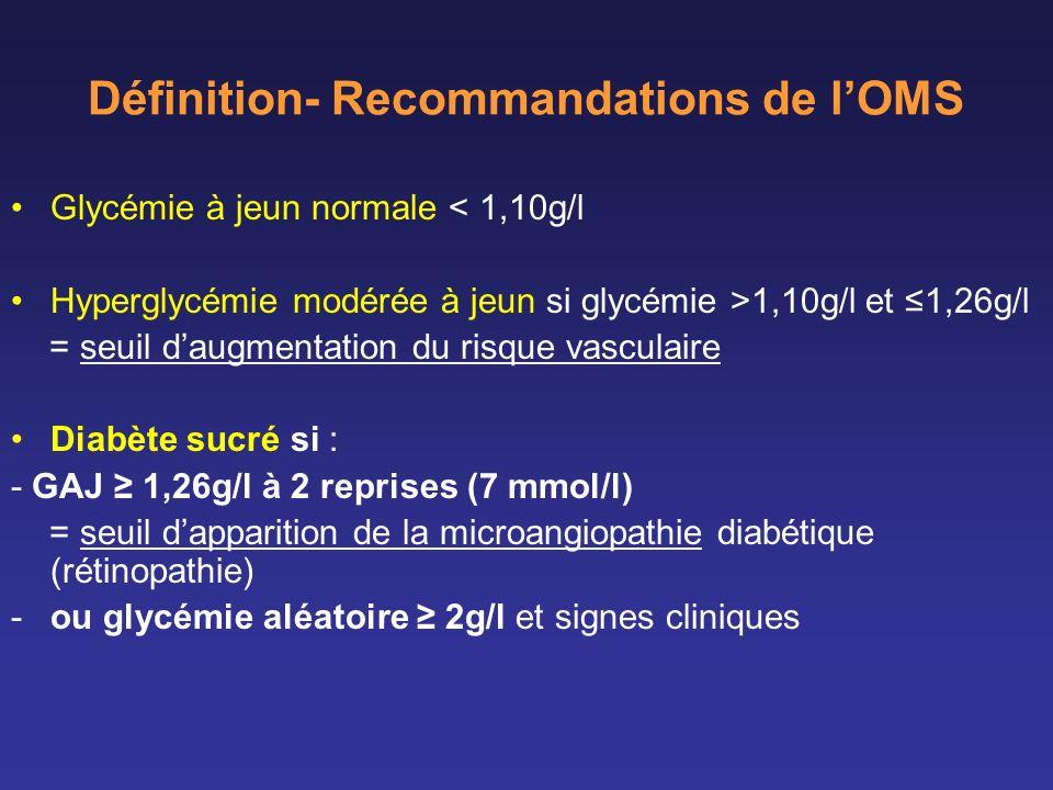 Définition- Recommandations de lOMS Glycémie à jeun normale < 1,10g/l Hyperglycémie modérée à jeun si glycémie >1,10g/l et 1,26g/l = seuil daugmentati