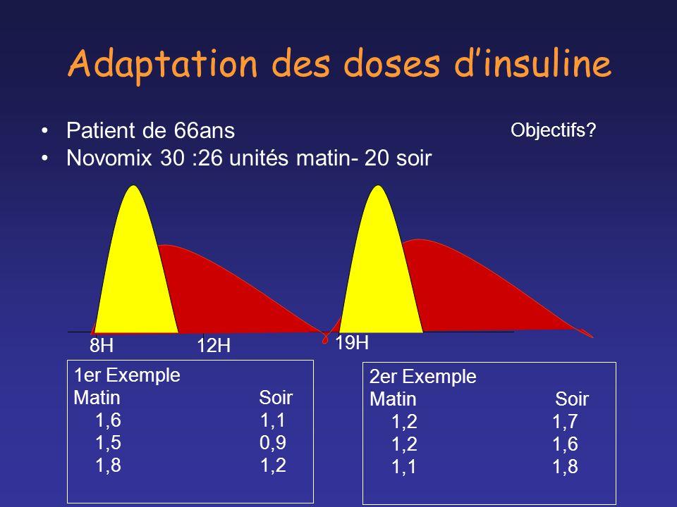 Adaptation des doses dinsuline Patient de 66ans Novomix 30 :26 unités matin- 20 soir 1er Exemple Matin Soir 1,6 1,1 1,5 0,9 1,8 1,2 2er Exemple Matin