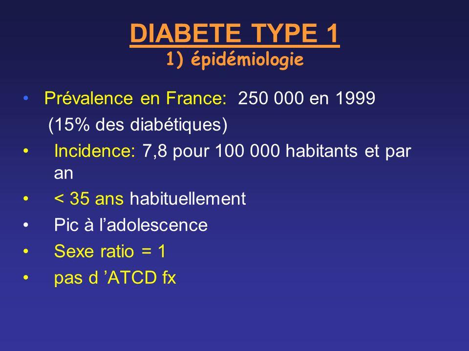 DIABETE TYPE 1 1) épidémiologie Prévalence en France: 250 000 en 1999 (15% des diabétiques) Incidence: 7,8 pour 100 000 habitants et par an < 35 ans h
