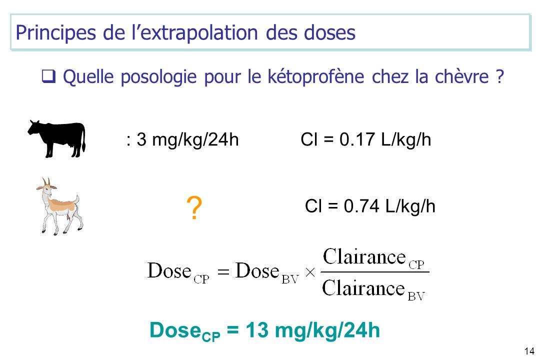 14 ? Dose CP = 13 mg/kg/24h Cl = 0.74 L/kg/h Cl = 0.17 L/kg/h Quelle posologie pour le kétoprofène chez la chèvre ? Principes de lextrapolation des do
