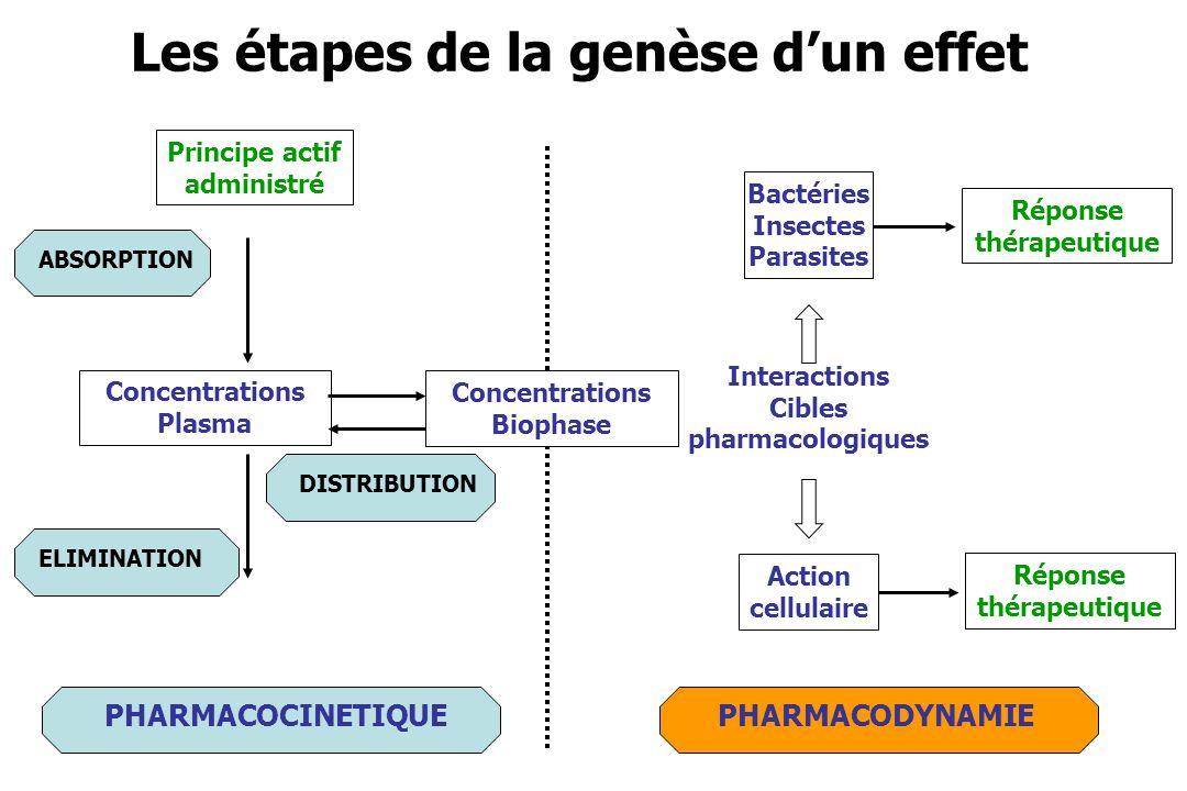 13 Morphine, IM Principes de lextrapolation des doses Les doses sont proportionnelles aux clairances EspèceDose validées par la clinique (mg/kg) Clairance (mL/kg/min) Dose calculée (mg/kg) Homme0.1714.7- Chien0.5 - 2851 Chat0.05 – 0.28.60.1