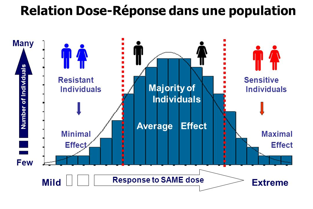Relation Dose-Réponse dans une population MildExtreme Many Few Number of Individuals Response to SAME dose Sensitive Individuals Maximal Effect Resist