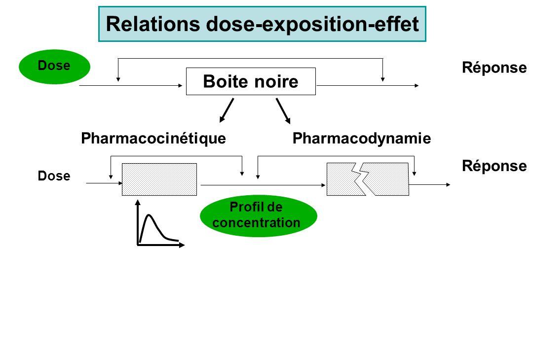 Relations dose-exposition-effet Dose Réponse Boite noire Dose Réponse PharmacocinétiquePharmacodynamie Profil de concentration Variabilité pharmacocinétique / Variabilité pharmacodynamique A mesurer et à prendre en compte : adaptations de posologies