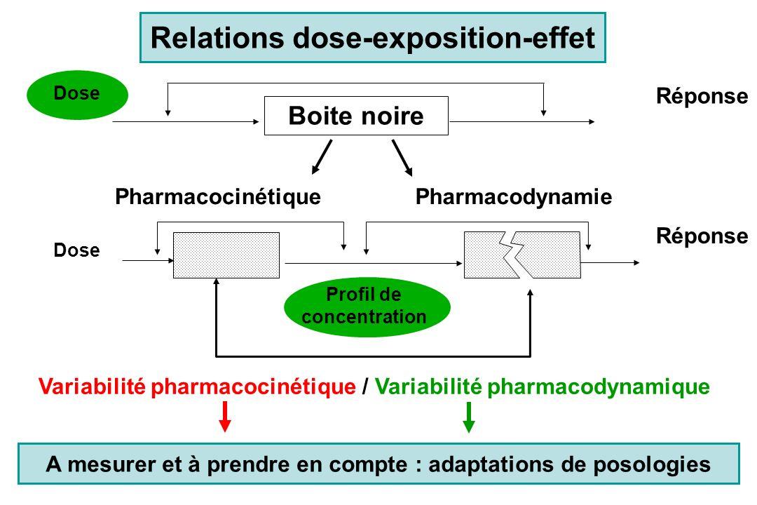 Concentrations plasmatiques en phénytoïne chez lHomme variabilité dorigine pharmacocinétique Concentrations moyennes après une dose identique de 300 mg