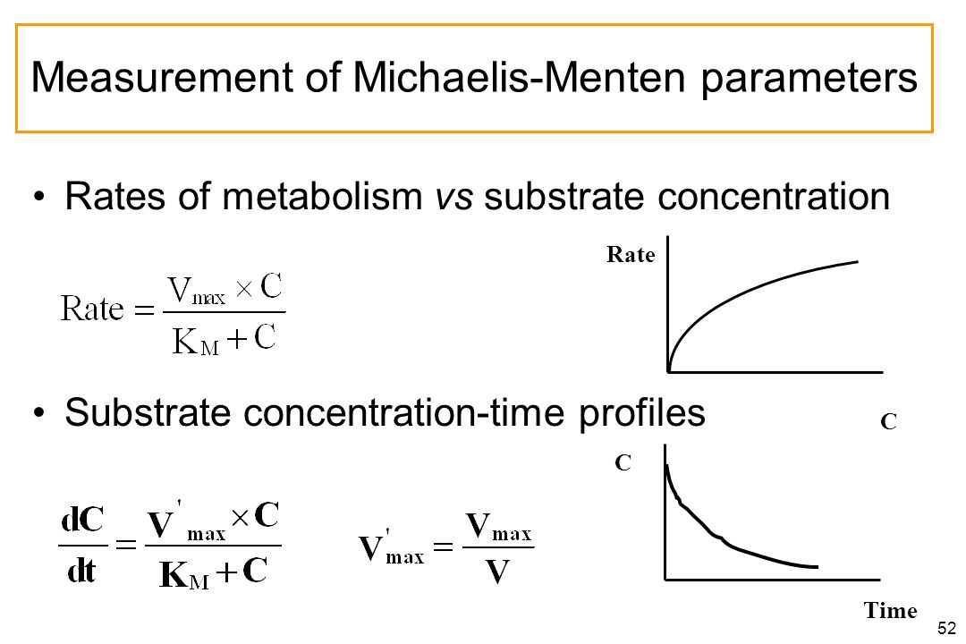 52 Measurement of Michaelis-Menten parameters Rates of metabolism vs substrate concentration C Time C Rate Substrate concentration-time profiles