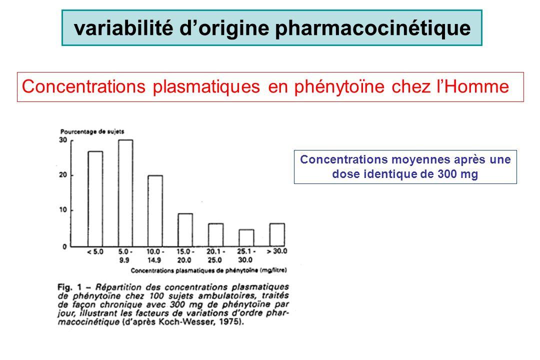 Loi des surfaces (doses exprimées par m 2 ) –b = 0.67 –extrapolation de la première dose chez lHomme –standardisation des doses en cancérologie, en pédiatrie (intraspécifique) Relations allométriques pour les doses