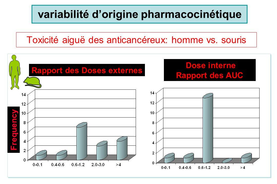 Pentobarbital, 25 mg/kg, IVChèvreChien Réflexe Temps (min) Palpébral Concentration (mg/L) 50 35 120 35 Réveil Temps (min) Concentration (mg/L) 110 10 750 10 Les différences interspécifiques ont une origine pharmacocinétique variabilité dorigine pharmacocinétique