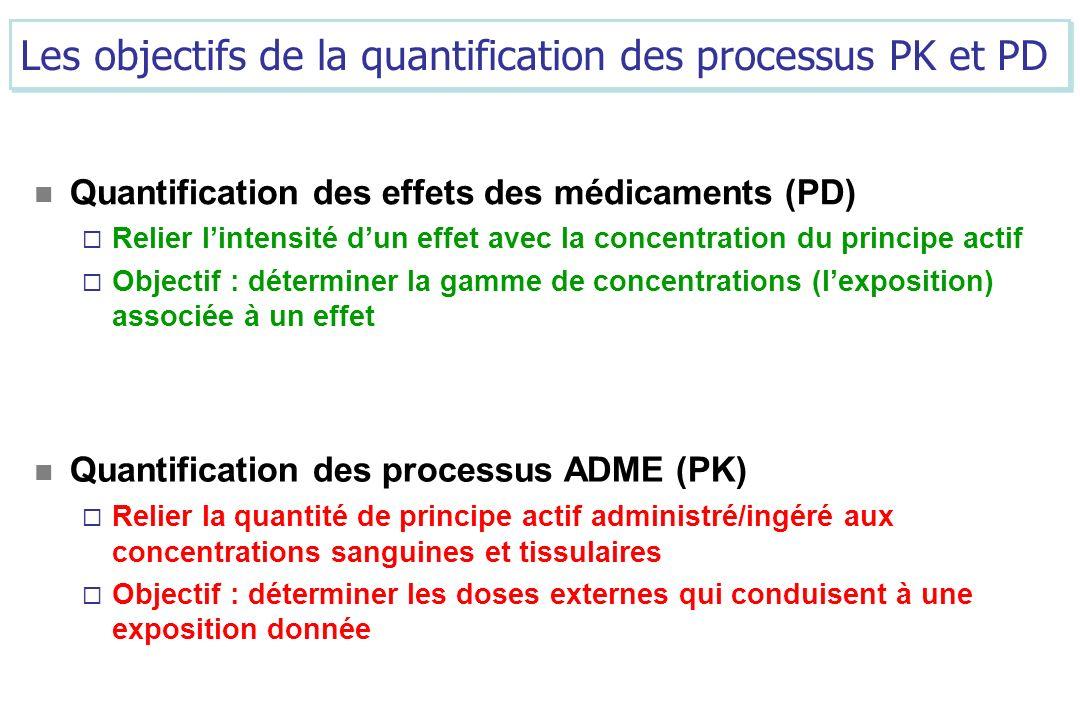 On vise la même exposition Paramètres pharmacocinétiques qui contrôlent les concentrations sanguines Dose journalière Lapproche PK/PD permet de déterminer une dose