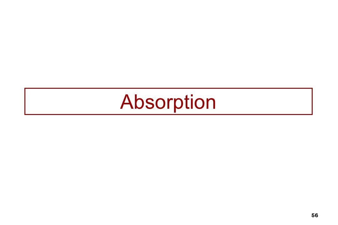 56 Absorption