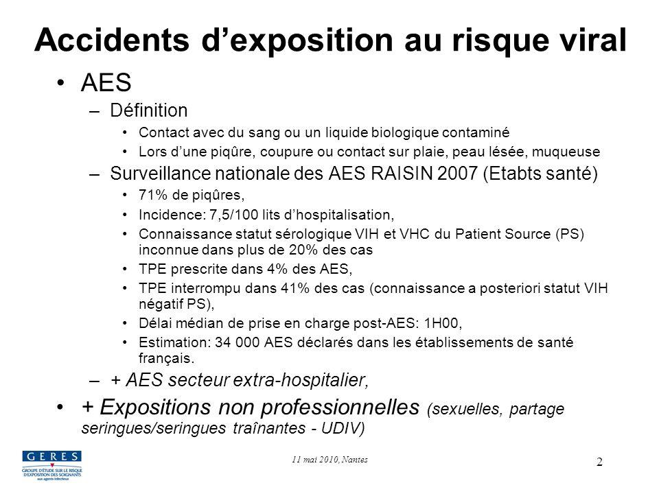 2 Accidents dexposition au risque viral AES –Définition Contact avec du sang ou un liquide biologique contaminé Lors dune piqûre, coupure ou contact s
