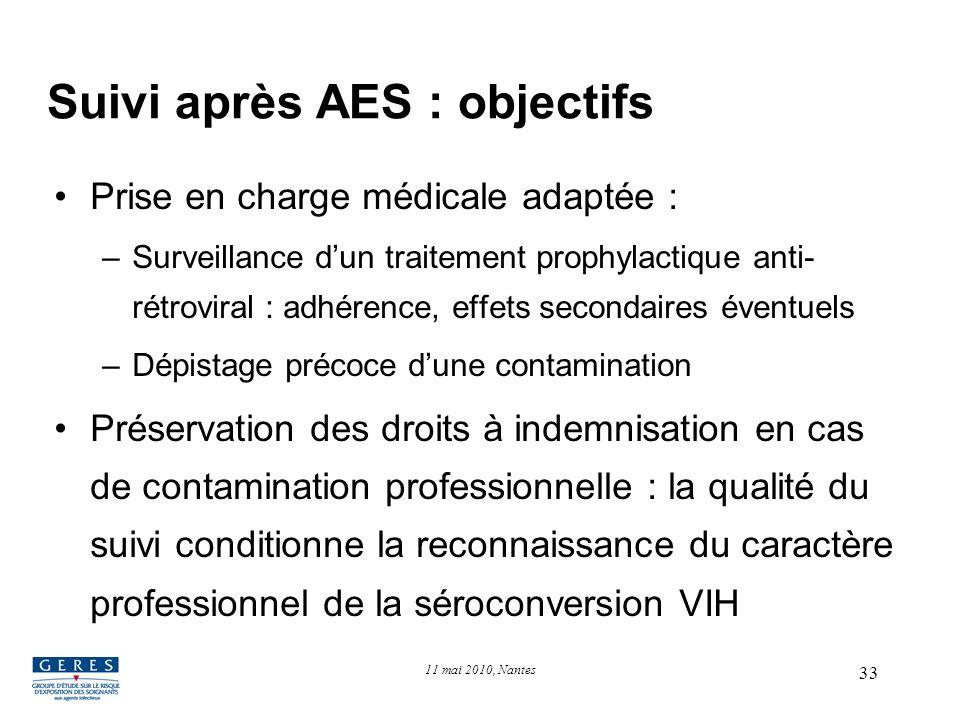 33 Suivi après AES : objectifs Prise en charge médicale adaptée : –Surveillance dun traitement prophylactique anti- rétroviral : adhérence, effets sec