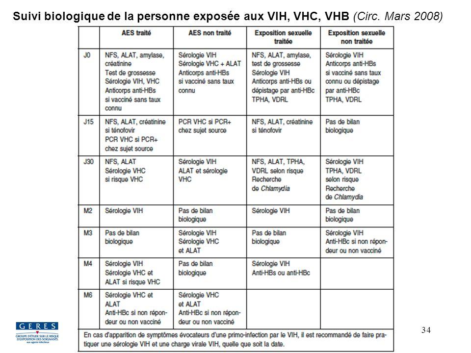 34 Suivi biologique de la personne exposée aux VIH, VHC, VHB (Circ. Mars 2008) 11 mai 2010, Nantes