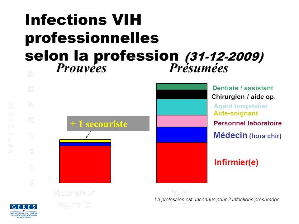 Infections VIH professionnelles selon la profession (31-12-2009) Infirmier(e) Médecin (hors chir) Personnel laboratoire Aide-soignant Agent hospitalie