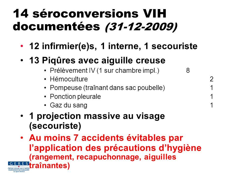 14 séroconversions VIH documentées (31-12-2009) 12 infirmier(e)s, 1 interne, 1 secouriste 13 Piqûres avec aiguille creuse Prélèvement IV (1 sur chambr