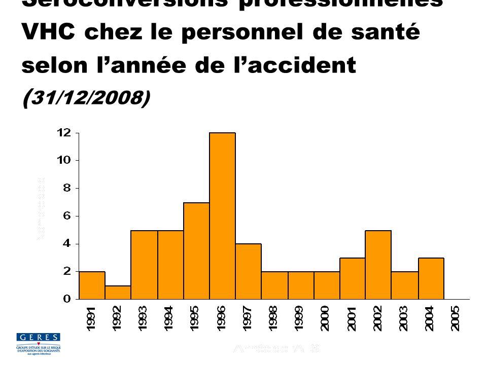 Séroconversions professionnelles VHC chez le personnel de santé selon lannée de laccident ( 31/12/2008)