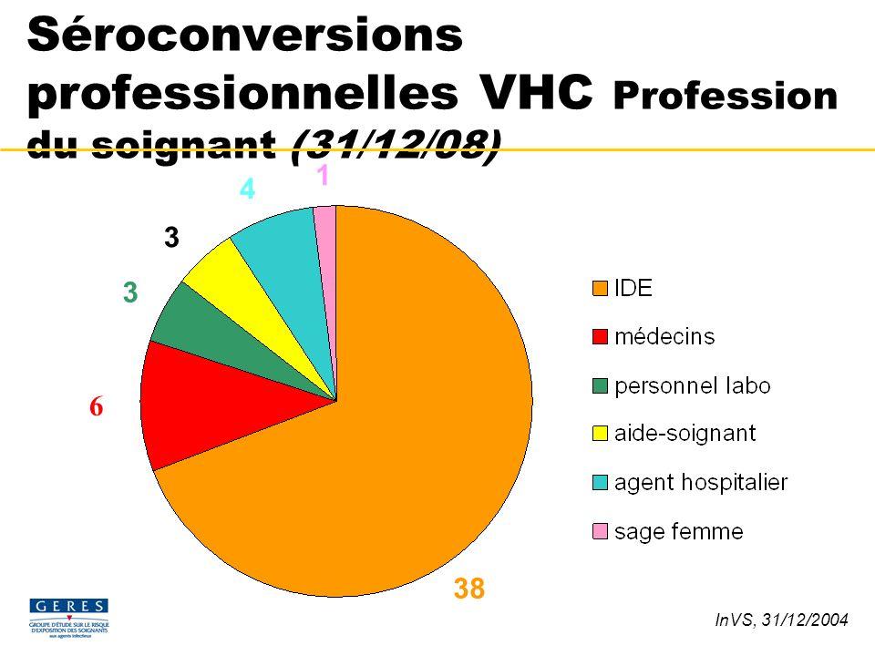 Séroconversions professionnelles VHC Profession du soignant (31/12/08) 38 3 3 4 1 InVS, 31/12/2004 6