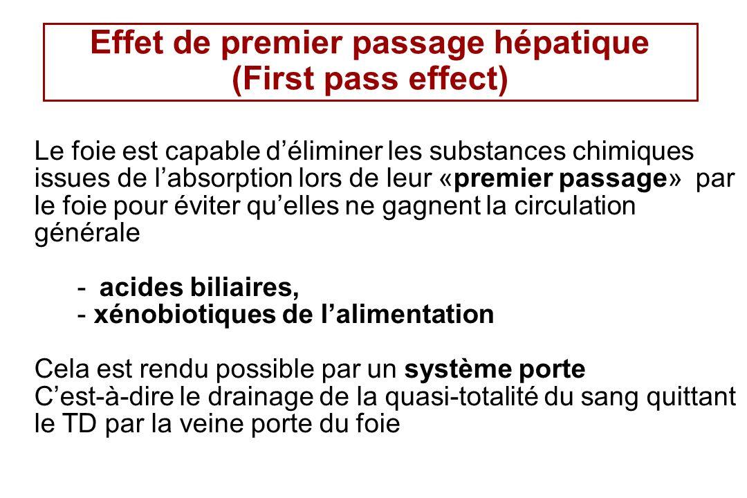 Recyclage des acides biliaires Circulation entero- hépatique 98% des acides biliaires