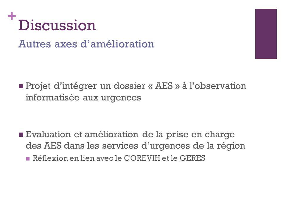 + Discussion Projet dintégrer un dossier « AES » à lobservation informatisée aux urgences Evaluation et amélioration de la prise en charge des AES dans les services durgences de la région Réflexion en lien avec le COREVIH et le GERES Autres axes damélioration
