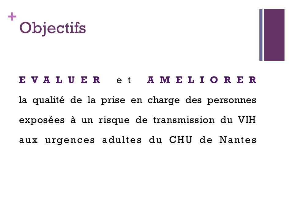 + Objectifs EVALUER et AMELIORER la qualité de la prise en charge des personnes exposées à un risque de transmission du VIH aux urgences adultes du CHU de Nantes