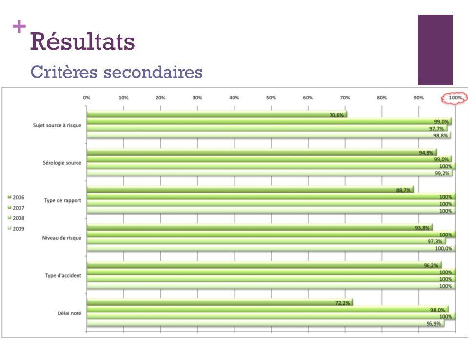 + Résultats Critères secondaires
