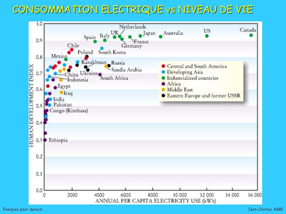 Jean-Charles ABBEÉnergies pour demain CONSOMMATION ELECTRIQUE vs NIVEAU DE VIE