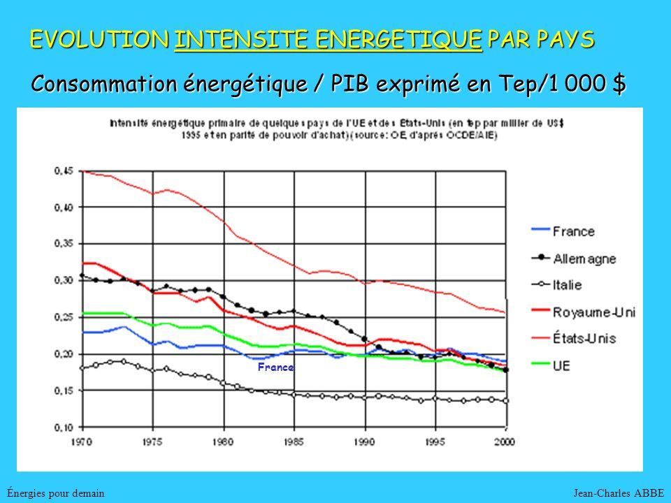 Jean-Charles ABBEÉnergies pour demain EVOLUTION INTENSITE ENERGETIQUE PAR PAYS France Consommation énergétique / PIB exprimé en Tep/1 000 $