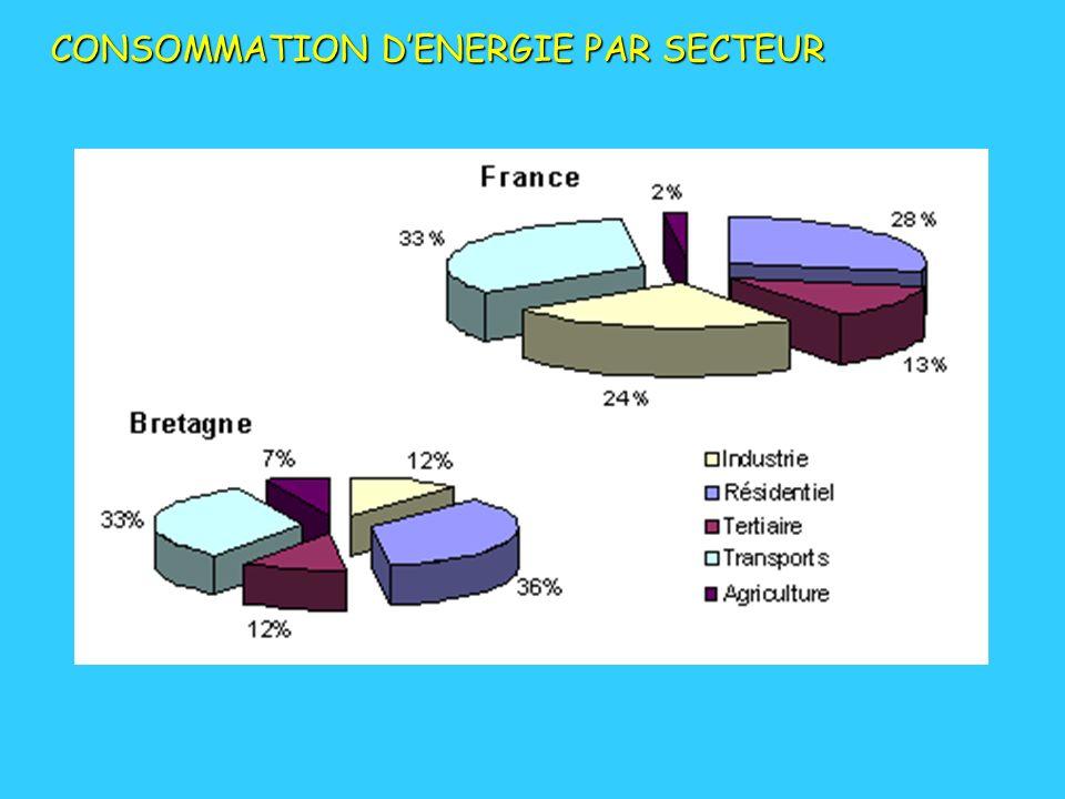 CONSOMMATION DENERGIE PAR SECTEUR