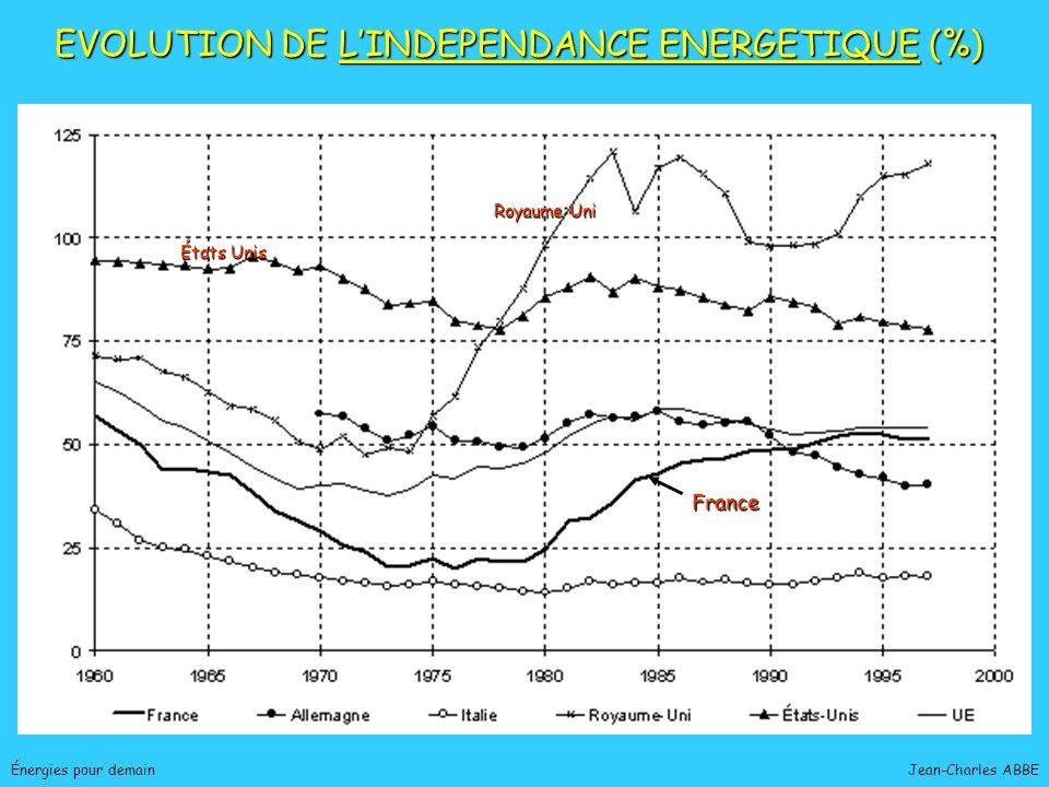 Jean-Charles ABBEÉnergies pour demain EVOLUTION DE LINDEPENDANCE ENERGETIQUE (%) France Royaume Uni États Unis