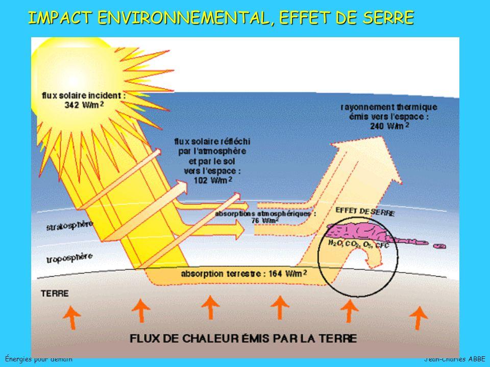 Jean-Charles ABBEÉnergies pour demain IMPACT ENVIRONNEMENTAL, EFFET DE SERRE