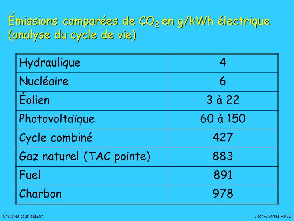 Jean-Charles ABBEÉnergies pour demain Hydraulique4 Nucléaire6 Éolien3 à 22 Photovoltaïque60 à 150 Cycle combiné427 Gaz naturel (TAC pointe)883 Fuel891
